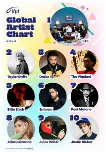 BTS、非英語圏歌手初〈グローバルアーティスト〉1位に