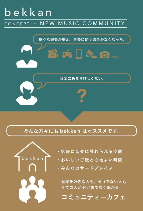 kilk records×ヒソミネ×more recordsによるコミュニティカフェ「bekkan」がオープン